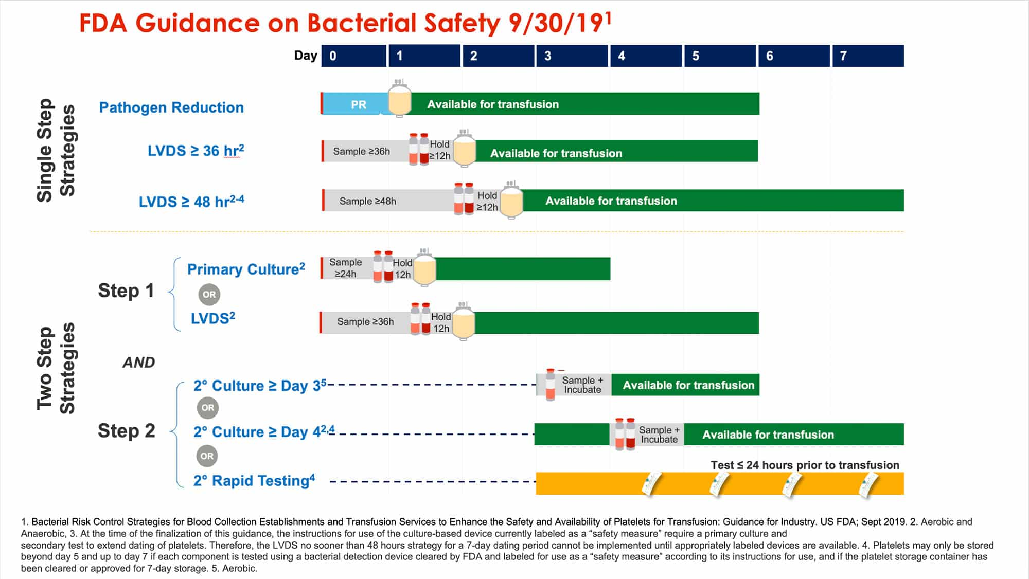Summary of options in FDA Guidance on Bacterial Risk Mitigation. Courtesy of Cerus.