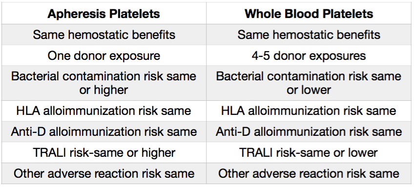 Comparison of Apheresis and Whole Blood Platelets