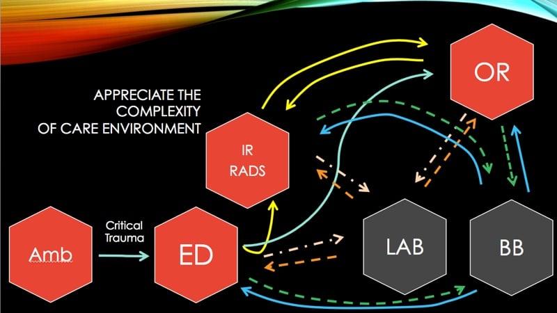 Tran slide 2-Complexity of Massive Transfusion Care