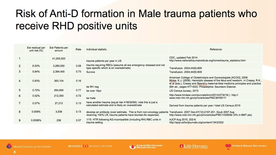 Land slide 3 - Male risk of anti-D formation in trauma