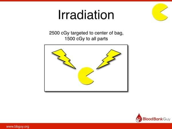 Irradiation diagram