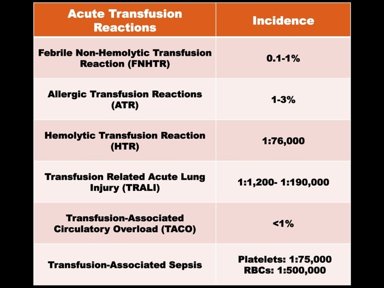 Shafi slide 1 - Incidence of common transfusion reactions