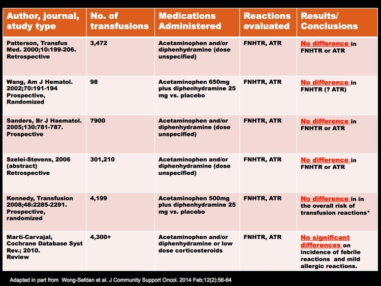 Shafi slide 4 - Studies showing no impact of premedication of reaction rate