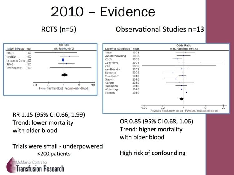 Heddle Slide 2: State of Evidence in 2010