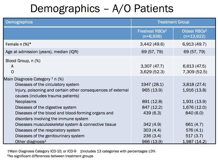Heddle Slide 6: Demographics (showing randomized groups)