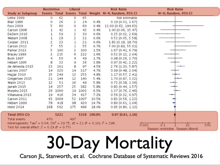 Carson Slide 4 - Image showing no difference in 30 day mortality between liberal and restrictive RBC transfusion