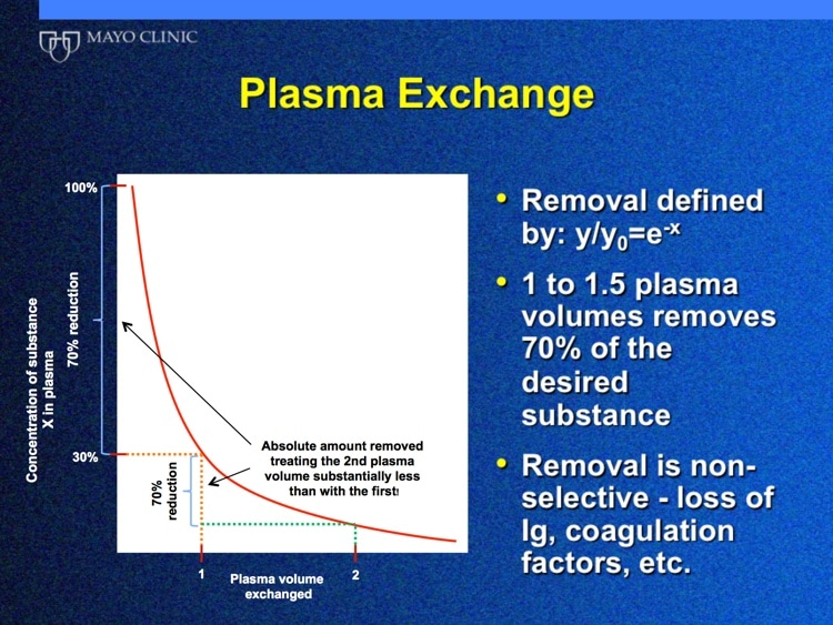 Winters Slide 4 - Kinetics of plasma exchange