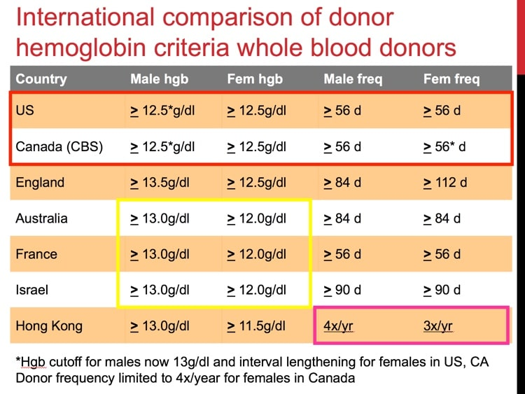 Slide 1 - International comparison of donor HGB thresholds and intervals (note: US and Canada have updated in 2016)