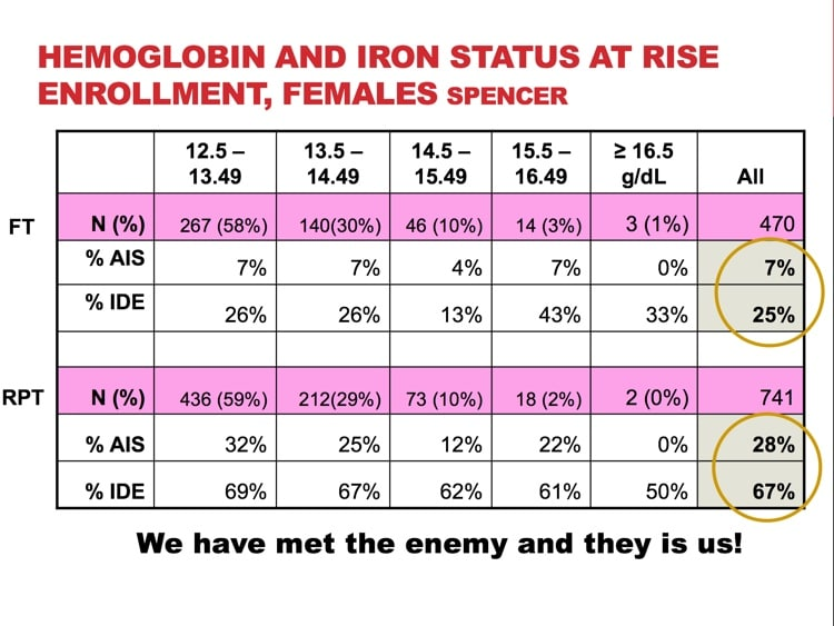 "Slide 2 - RISE study data showing near universal iron deficit in female frequent donors (labeled (""RPT"")"