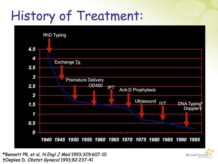 Denomme Slide 2 - History of HDFN Treatment