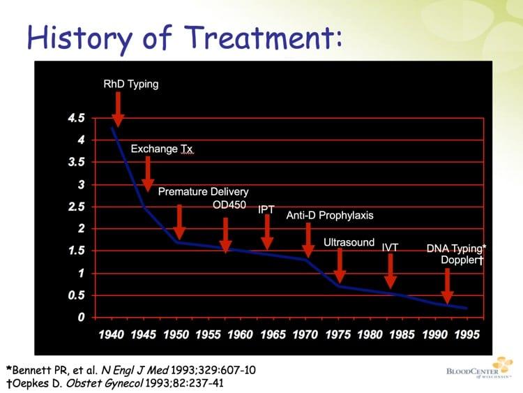 Denomme Slide 2 - History of HDFN Treatment