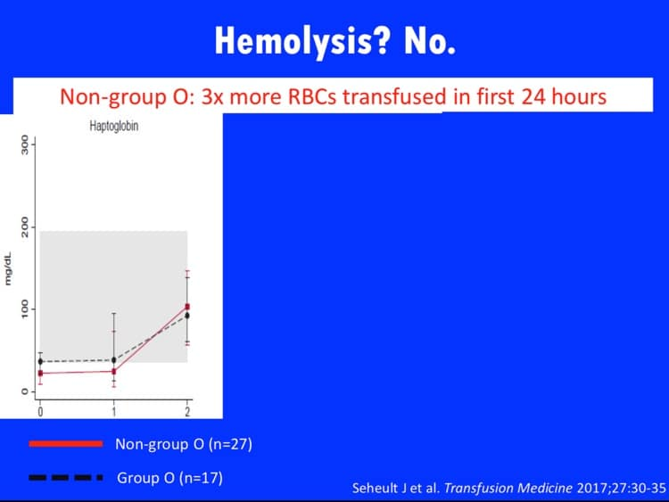 Slide 3 - No hemolysis evident when comparing group O recipients of group O whole blood vs non-group O recipients