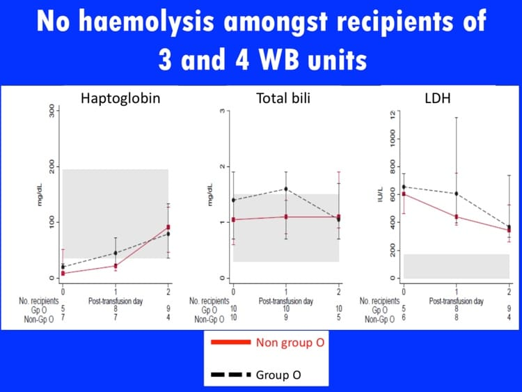 Slide 4 - More markers with no difference between O and non-O recipients of O whole blood