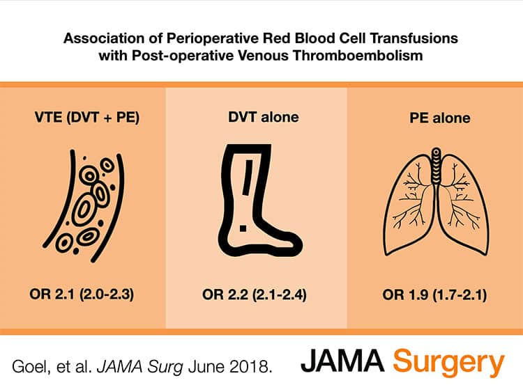 Slide 4 - Graphic summary showing overall odds ratio for post-operative VTE with RBC transfusion