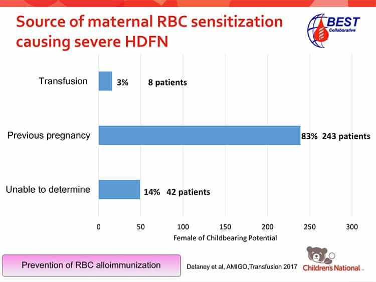 Slide 3 - Vast majority with severe HDFN had pregnancy as immunizing event