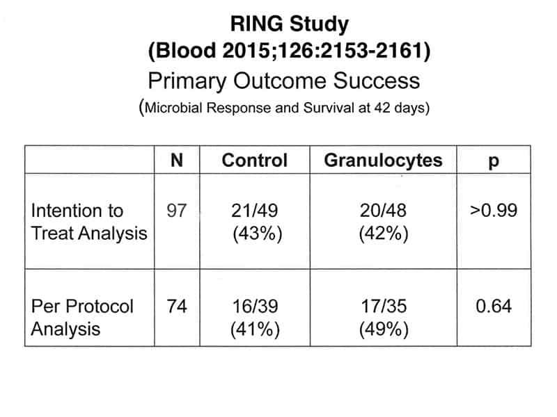 Slide 3 - Primary analyses of RING Study showing no benefit to granulocyte treatment