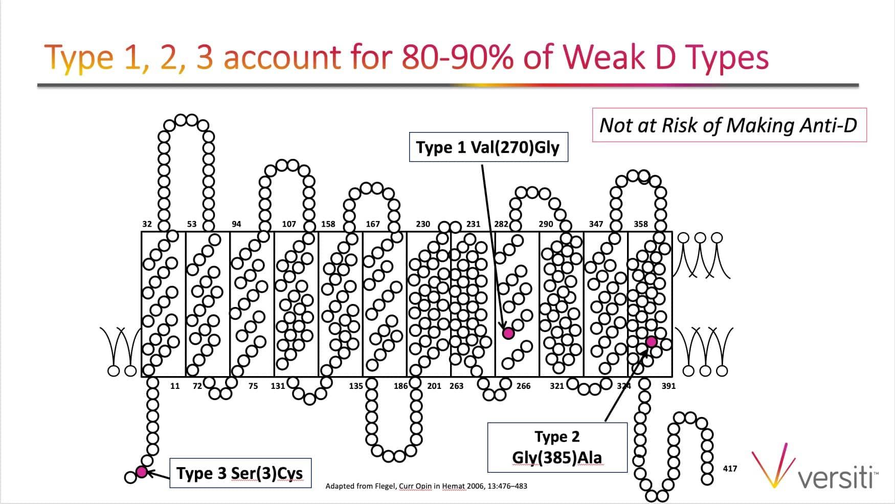 Slide 4: Weak D types 1, 2, and 3 predominate