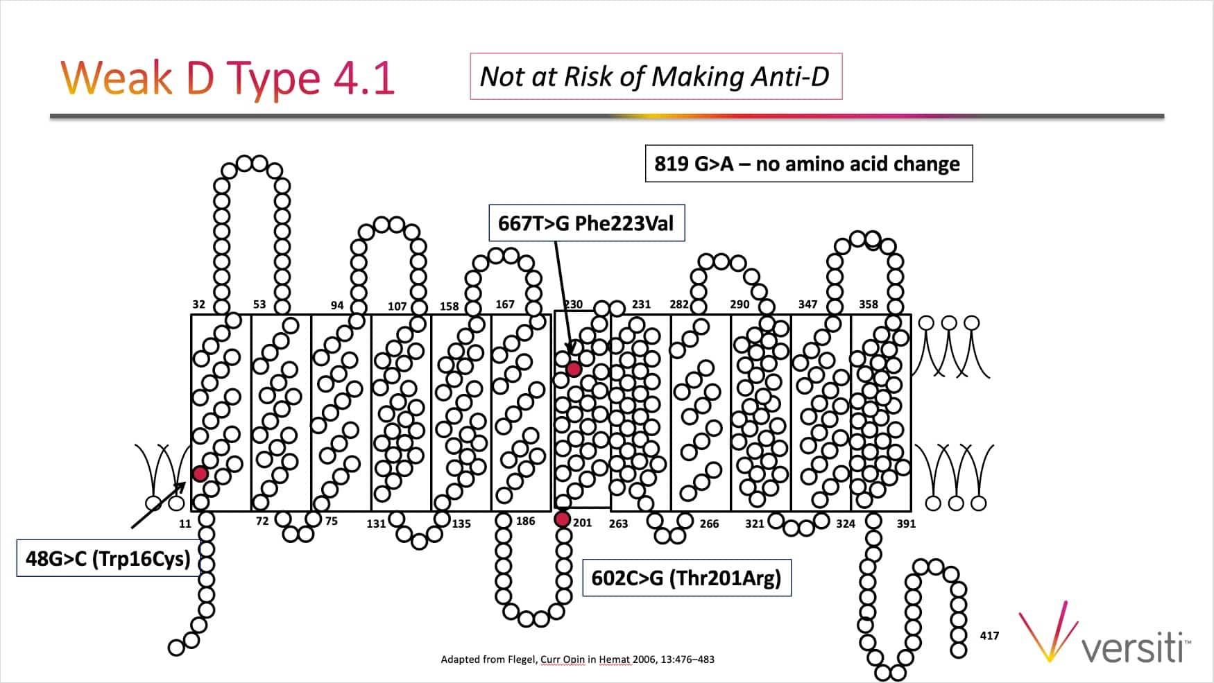 Slide 5: Weak D type 4.1; treat as RhD-positive